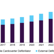 Global Defibrillator Devices and Equipment Market Report 2020